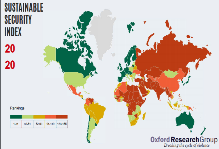sustainable security index