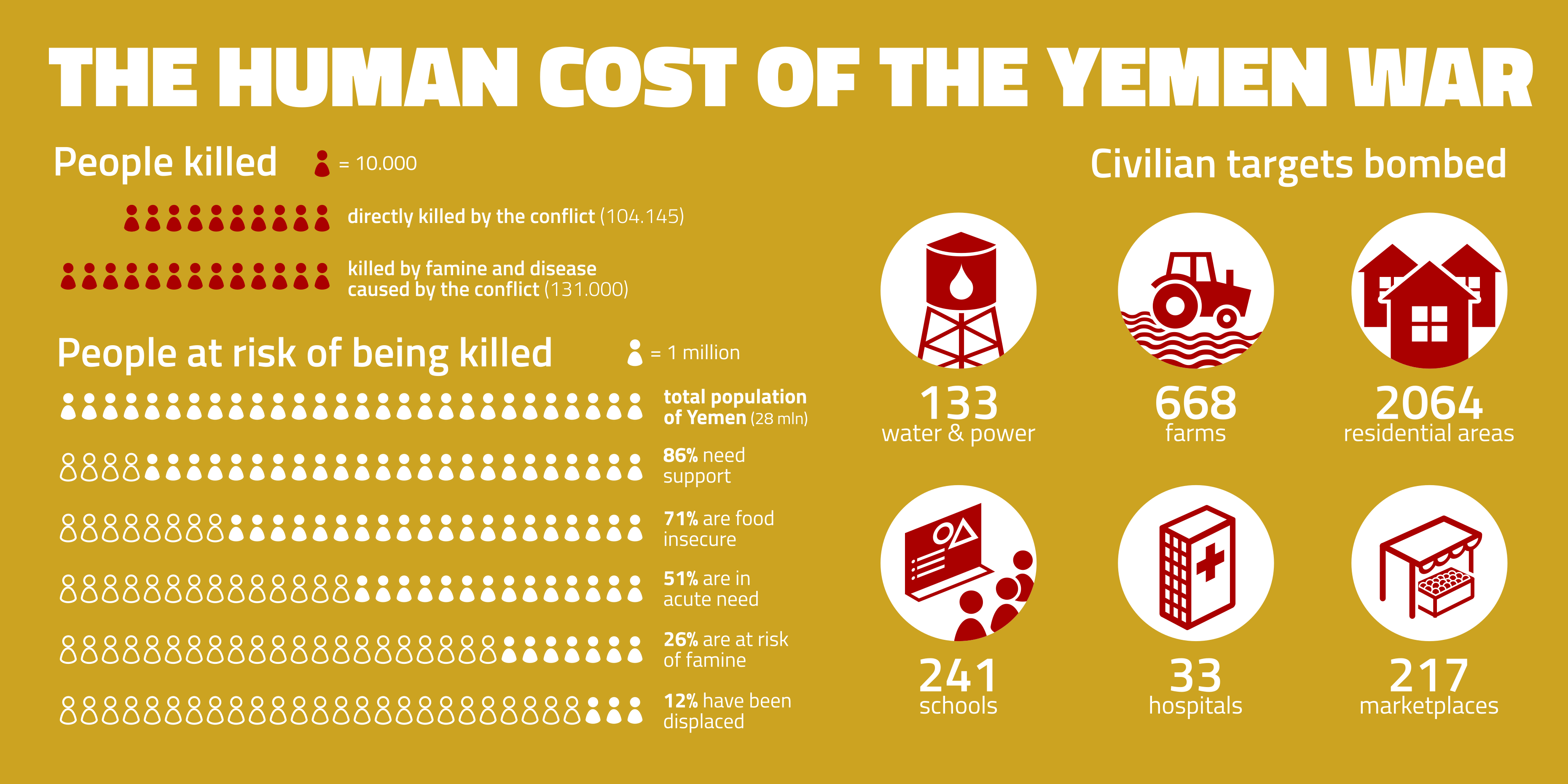 The human cost of the Yemen war