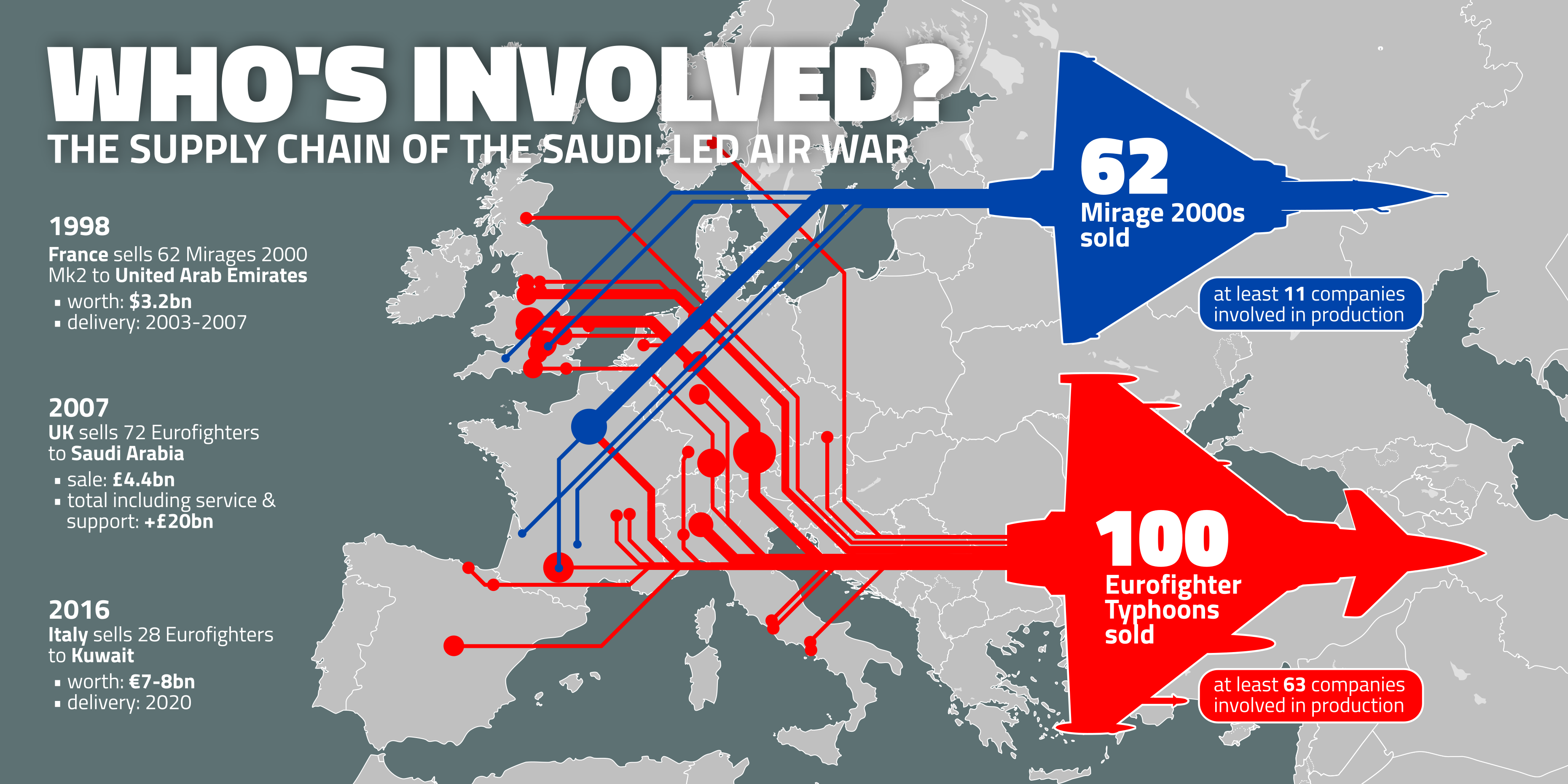 Supply chain of the Saudi-led air war